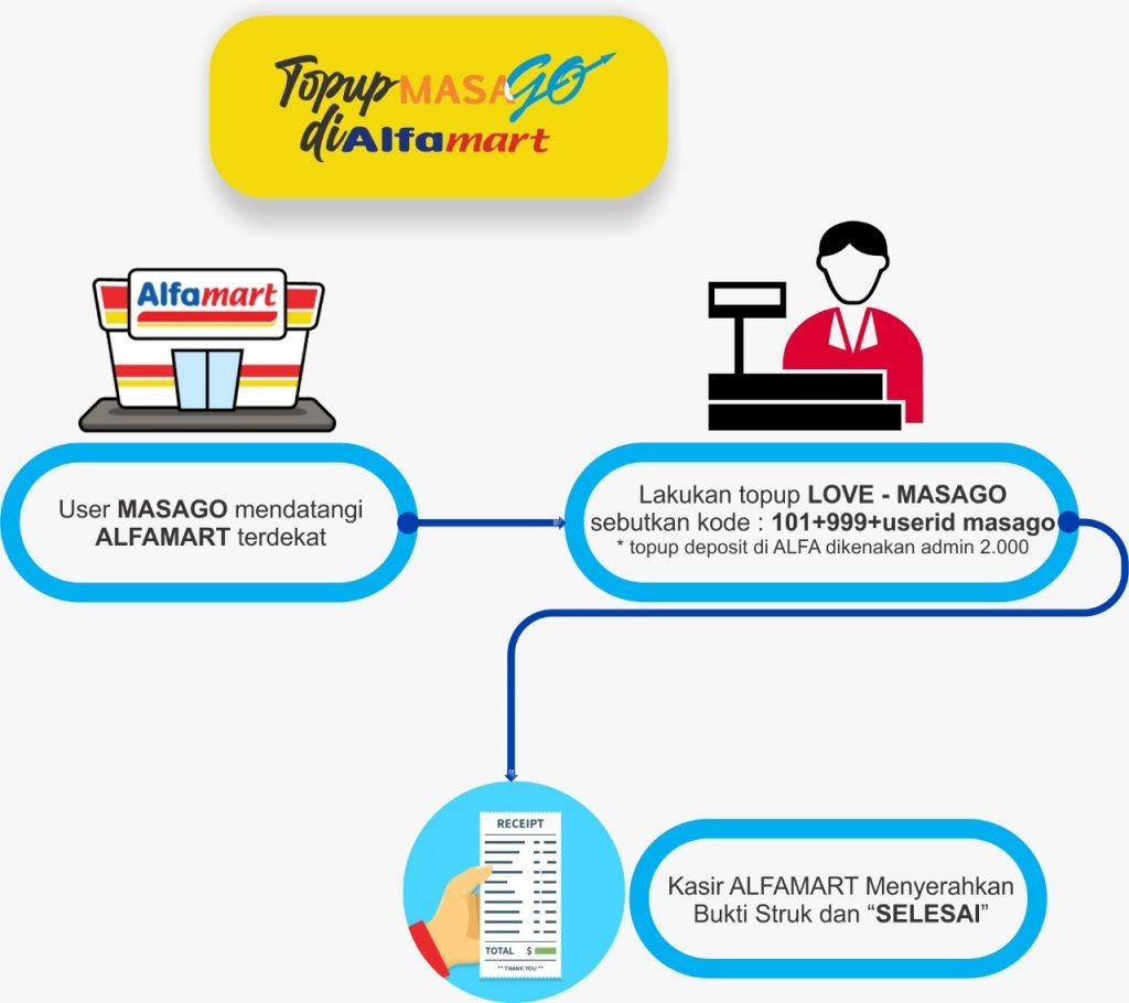 Deposit - Topup - Alfamart - Infografis
